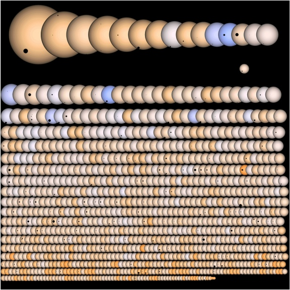 Muestra de 1,235 planetas candidatos obtenida con la misión Kepler.Credito: Jason Rowe, NASA Ames Research Center and SETI INstitute