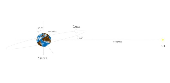 sistemaTierra-Luna