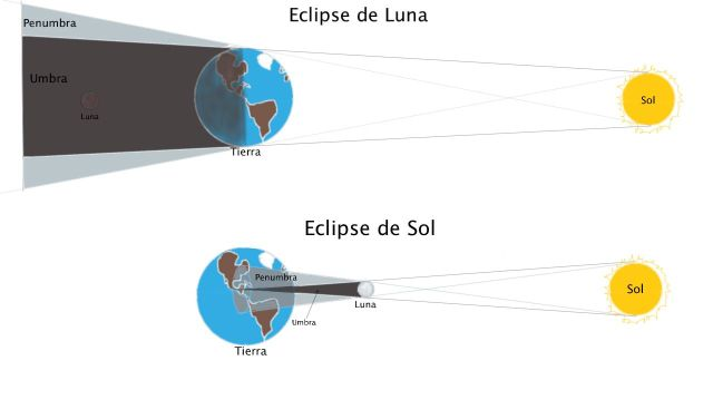 eclipses_diagrama