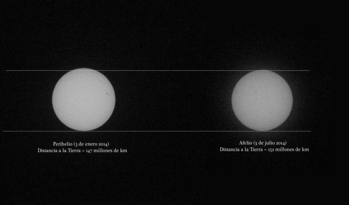afelio-perihelio