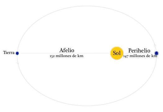 Órbita del Sol vista desde arriba (no está a escala).