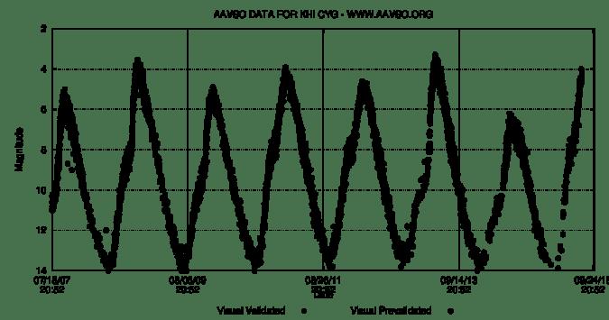 Curva de luz de la estrella Chi-Cygni que muestra el cambio de brillo periódico. (Imagen obtenida con datos /con la herramienta de la Asociación Americana de Observadores de Estrellas Variables http://www.aavso.org/